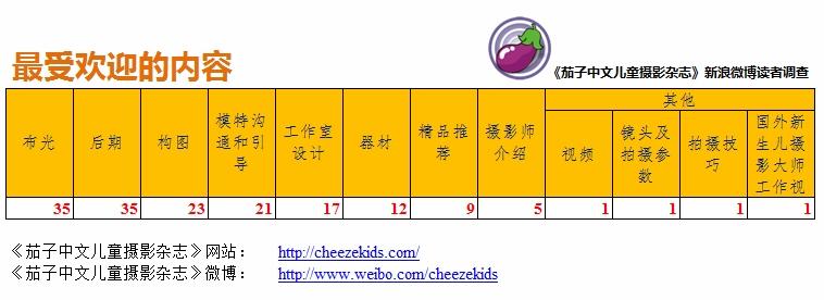 《茄子中文儿童摄影杂志》新浪微博读者调查